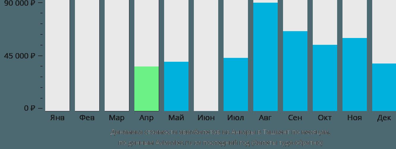 Динамика стоимости авиабилетов из Анкары в Ташкент по месяцам