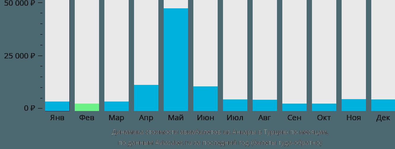 Динамика стоимости авиабилетов из Анкары в Турцию по месяцам