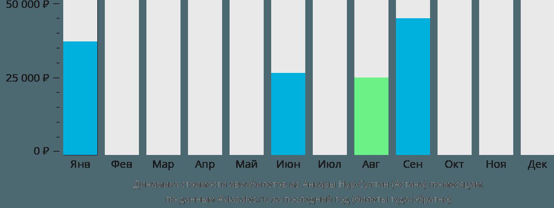 Динамика стоимости авиабилетов из Анкары Нур-Султан (Астана) по месяцам