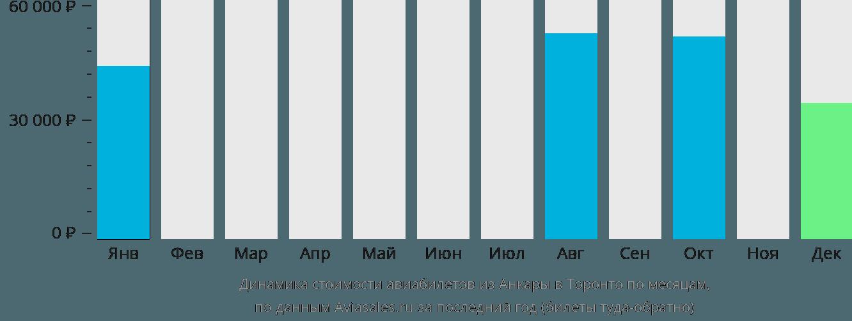 Динамика стоимости авиабилетов из Анкары в Торонто по месяцам