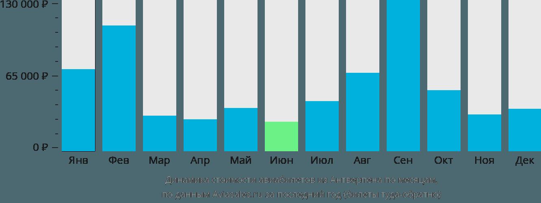 Динамика стоимости авиабилетов из Антверпена по месяцам