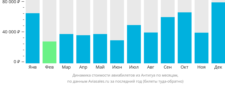 Динамика стоимости авиабилетов из Антигуа по месяцам