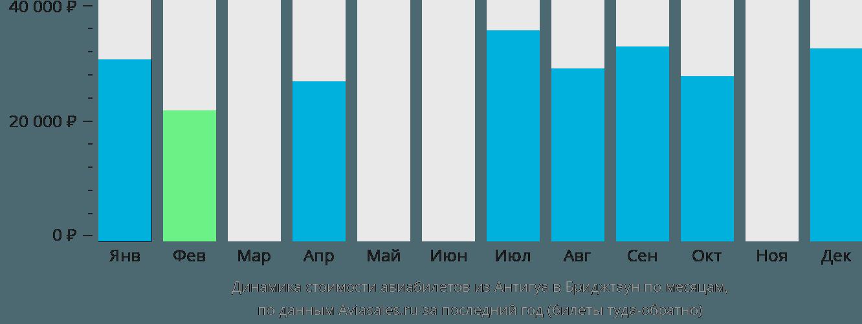 Динамика стоимости авиабилетов из Антигуа в Бриджтаун по месяцам