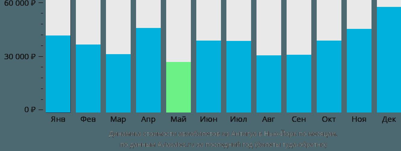 Динамика стоимости авиабилетов из Антигуа в Нью-Йорк по месяцам