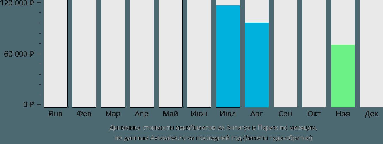 Динамика стоимости авиабилетов из Антигуа в Париж по месяцам