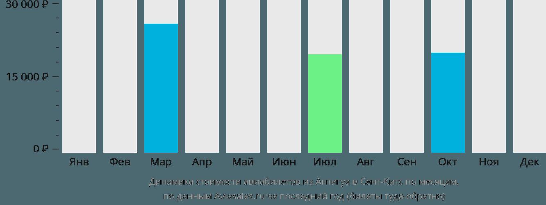 Динамика стоимости авиабилетов из Антигуа в Сент-Китс по месяцам