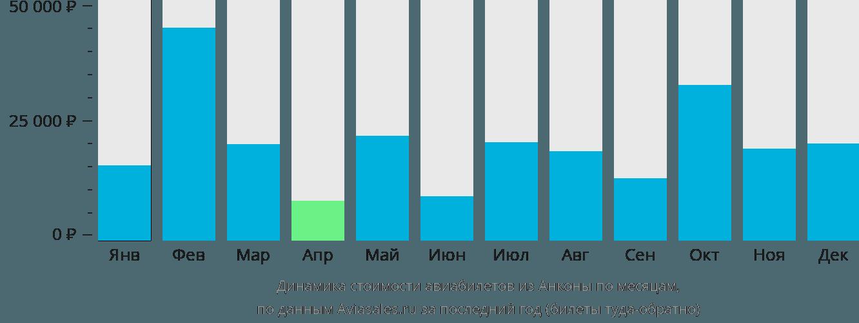 Динамика стоимости авиабилетов из Анконы по месяцам