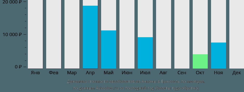 Динамика стоимости авиабилетов из Анконы в Брюссель по месяцам