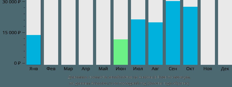 Динамика стоимости авиабилетов из Анконы в Киев по месяцам