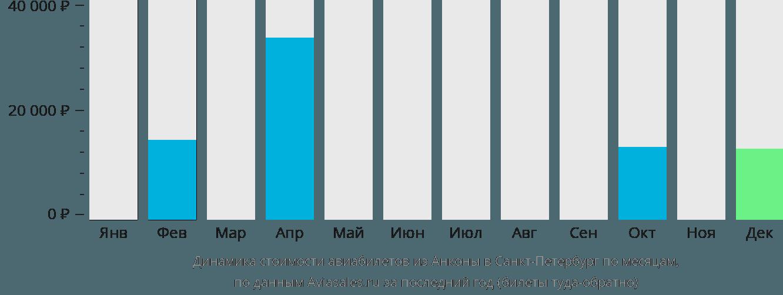 Динамика стоимости авиабилетов из Анконы в Санкт-Петербург по месяцам