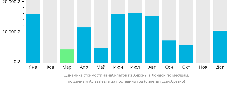 Динамика стоимости авиабилетов из Анконы в Лондон по месяцам