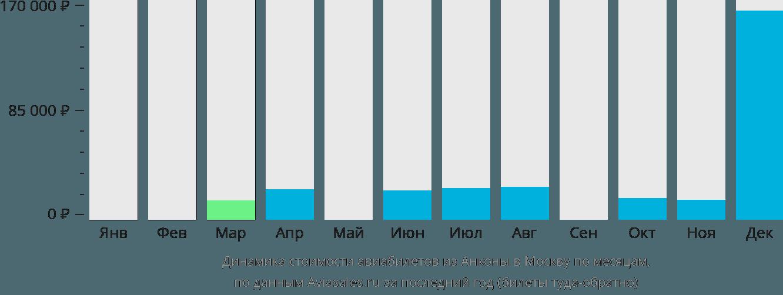 Динамика стоимости авиабилетов из Анконы в Москву по месяцам
