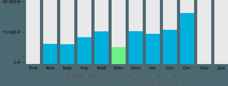 Динамика стоимости авиабилетов из Анконы в Тирану по месяцам