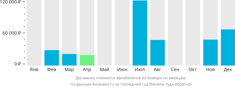 Динамика стоимости авиабилетов из Аомори по месяцам
