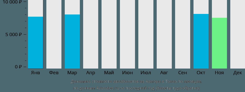 Динамика стоимости авиабилетов из Аомори в Токио по месяцам