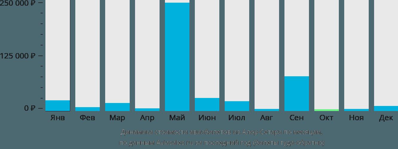 Динамика стоимости авиабилетов из Алор-Сетара по месяцам
