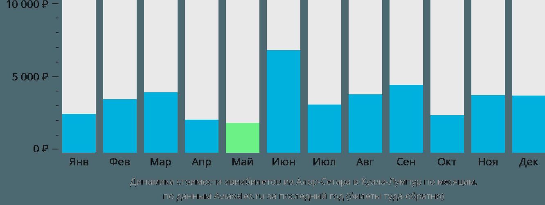 Динамика стоимости авиабилетов из Алора-Сетара в Куала-Лумпур по месяцам
