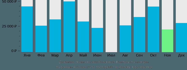Динамика стоимости авиабилетов из Нампулы по месяцам
