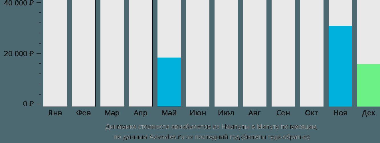 Динамика стоимости авиабилетов из Нампулы в Мапуту по месяцам