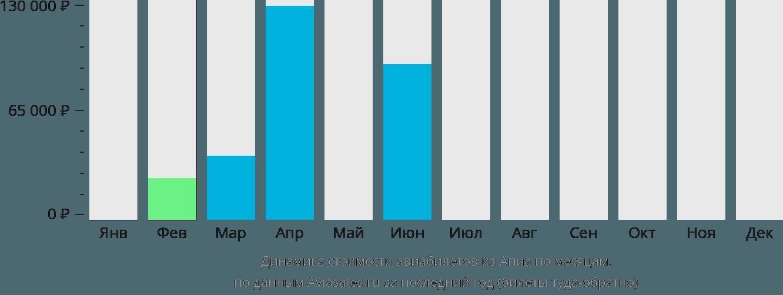 Динамика стоимости авиабилетов из Апии по месяцам