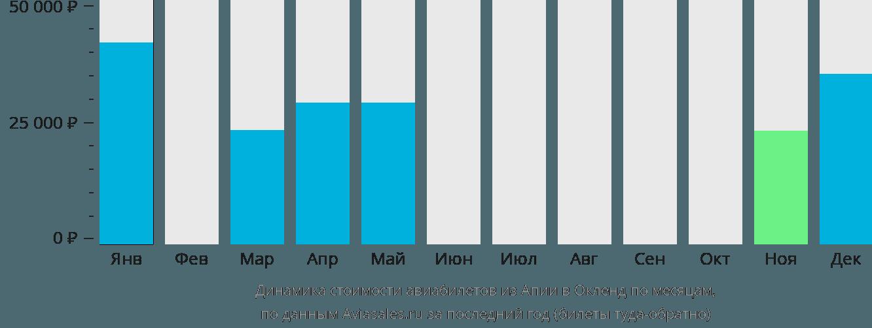 Динамика стоимости авиабилетов из Апии в Окленд по месяцам