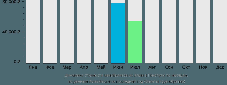 Динамика стоимости авиабилетов из Апии в Гонолулу по месяцам