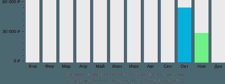 Динамика стоимости авиабилетов из Апии в Нанди по месяцам