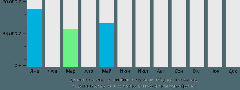 Динамика стоимости авиабилетов из Апии в Сидней по месяцам