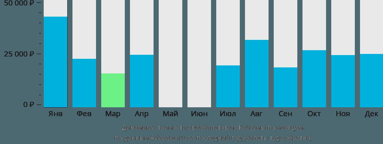Динамика стоимости авиабилетов из Кайсумаха по месяцам
