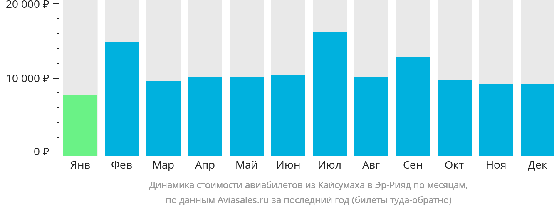 Динамика стоимости авиабилетов из Кайсумаха в Эр-Рияд по месяцам