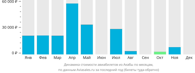 Динамика стоимости авиабилетов из Акабы по месяцам