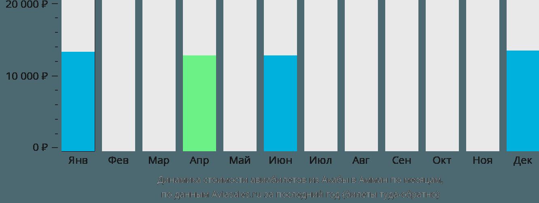 Динамика стоимости авиабилетов из Акабы в Амман по месяцам