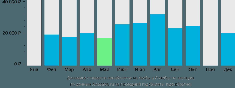 Динамика стоимости авиабилетов из Акабы в Стамбул по месяцам