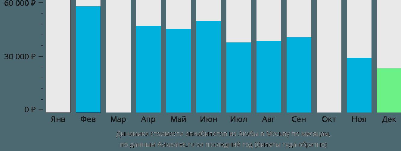 Динамика стоимости авиабилетов из Акабы в Москву по месяцам
