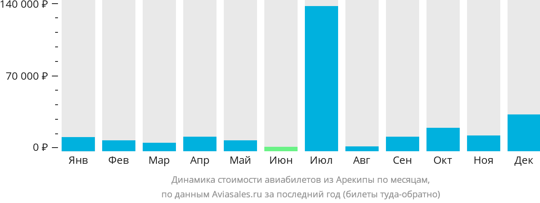Динамика стоимости авиабилетов из Арекипы по месяцам
