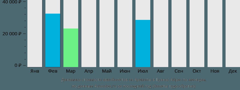 Динамика стоимости авиабилетов из Арекипы в Буэнос-Айрес по месяцам