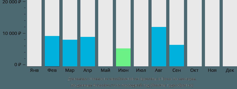 Динамика стоимости авиабилетов из Арекипы в Куско по месяцам