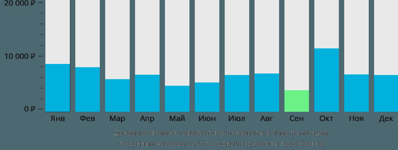 Динамика стоимости авиабилетов из Арекипы в Лиму по месяцам