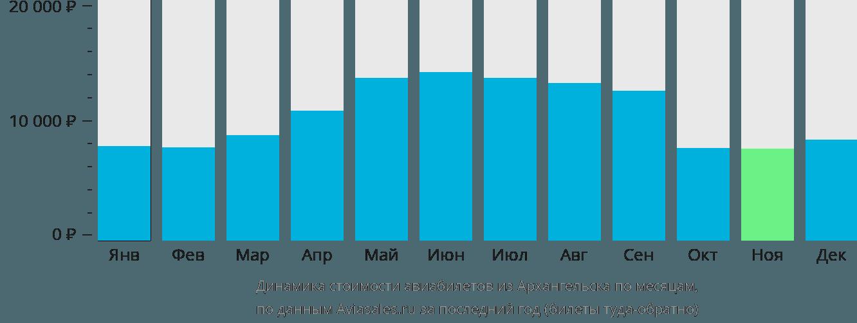 Динамика стоимости авиабилетов из Архангельска по месяцам