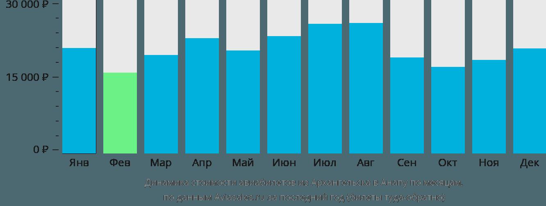 Динамика стоимости авиабилетов из Архангельска в Анапу по месяцам