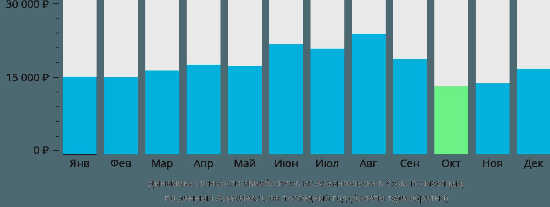 Динамика стоимости авиабилетов из Архангельска в Сочи по месяцам