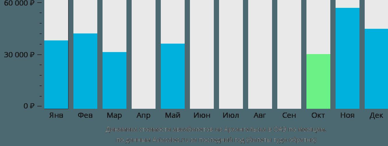 Динамика стоимости авиабилетов из Архангельска в ОАЭ по месяцам