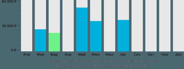 Динамика стоимости авиабилетов из Архангельска в Алматы по месяцам