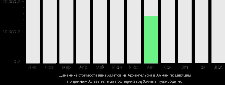 Динамика стоимости авиабилетов из Архангельска в Амман по месяцам