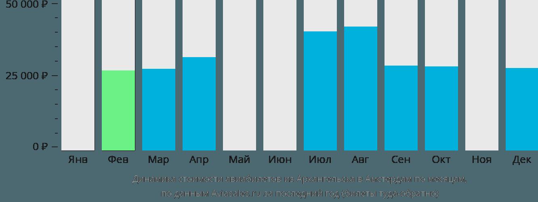 Динамика стоимости авиабилетов из Архангельска в Амстердам по месяцам