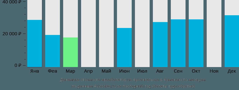 Динамика стоимости авиабилетов из Архангельска в Армению по месяцам