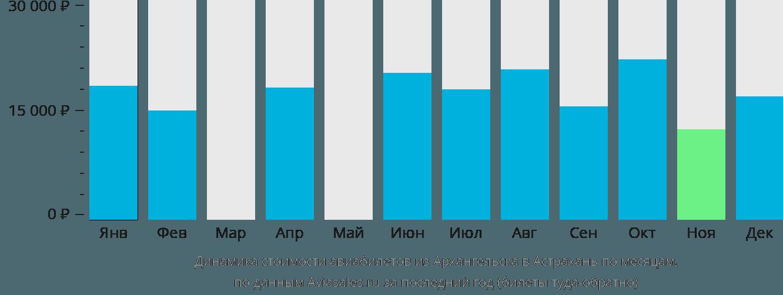 Динамика стоимости авиабилетов из Архангельска в Астрахань по месяцам