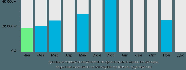 Динамика стоимости авиабилетов из Архангельска в Афины по месяцам