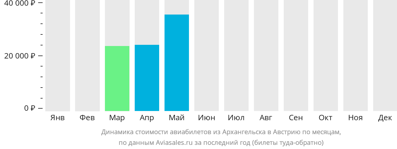 Динамика стоимости авиабилетов из Архангельска в Австрию по месяцам