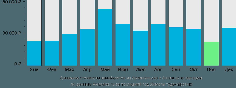 Динамика стоимости авиабилетов из Архангельска в Анталью по месяцам